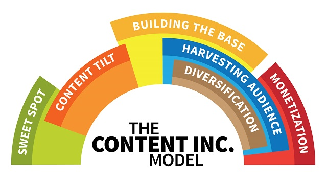 content inc business model for KOL bloggers